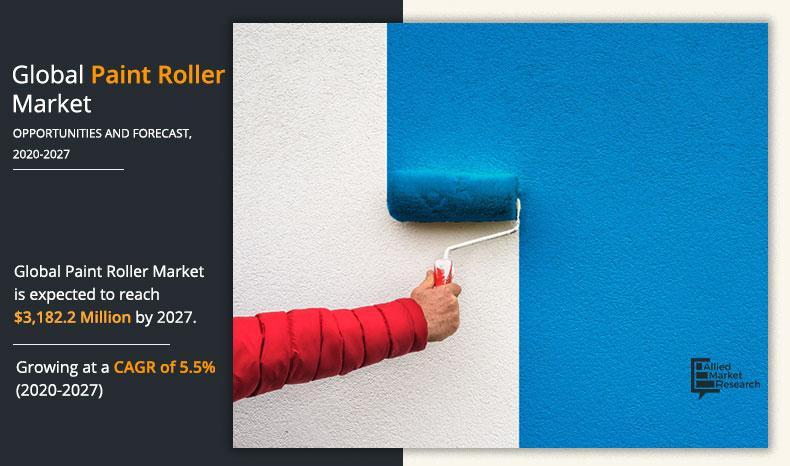 Paint Roller Market