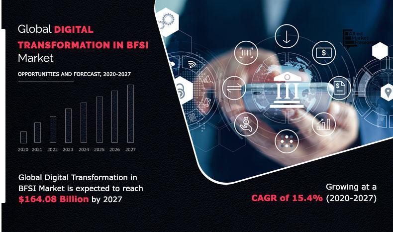 Digital Transformation in BFSI Market