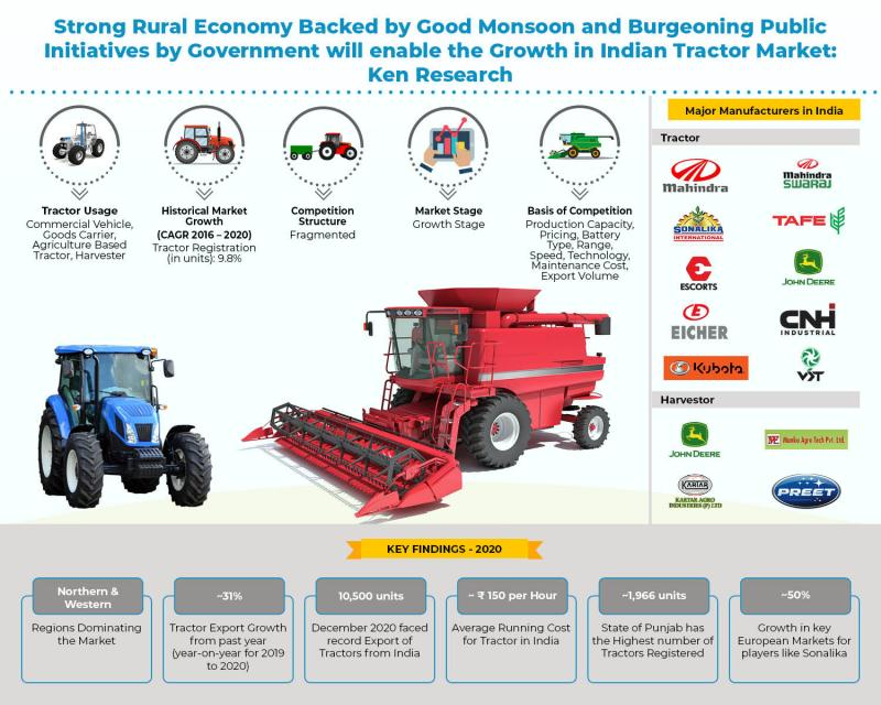 Strong government support and Rapid Agricultural Sector Growth