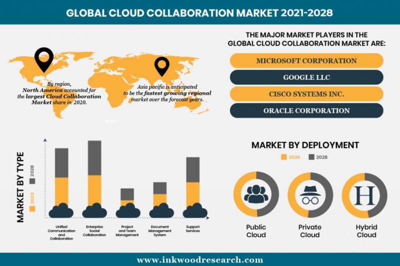 Cloud Collaboration Market