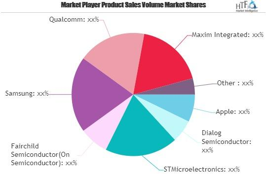 Power Management Integrated Circuits (PMIC) for Smartphones Market