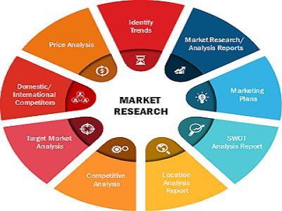 Pre Clinical CROs Market