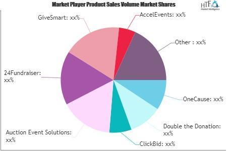 Online Silent Auctions Market