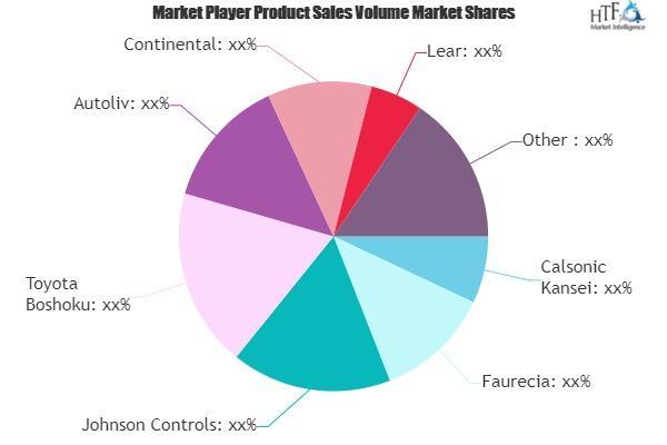 Automotive Interior Market