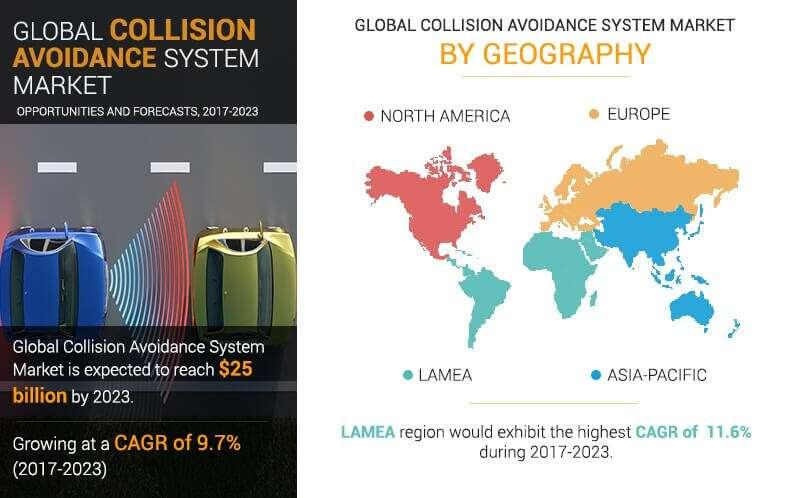 Collision Avoidance System Market Size, Share, Industry