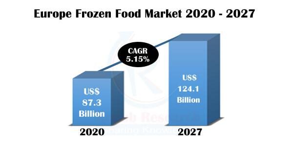 As per our research study, the Europe Frozen Food Industry will grow with a CAGR of 5.15% from 2020-2027.