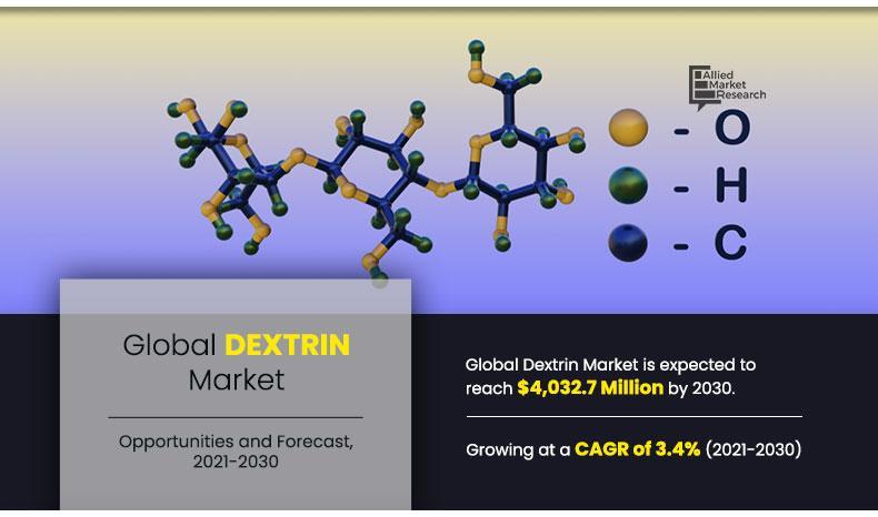 Dextrin Market