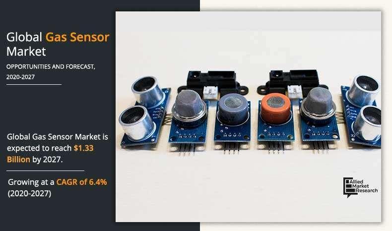 Gas Sensor Industry