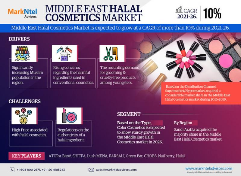 Middle East Halal Cosmetics Market Size, Share, Demand, Trends,
