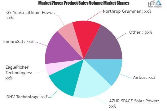 Space Power Supply Market