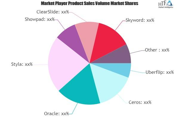 Content Experience Software Market
