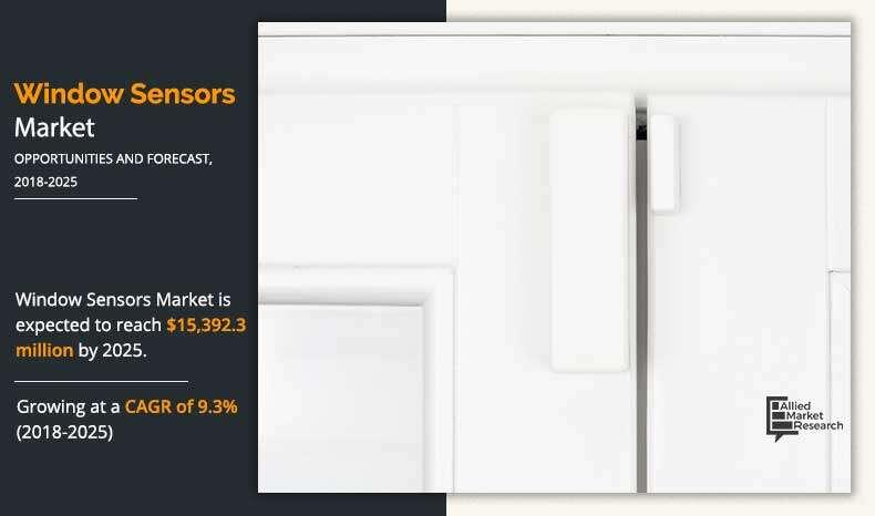 Window Sensors Market Size, Share, Growth Analysis and Forecast