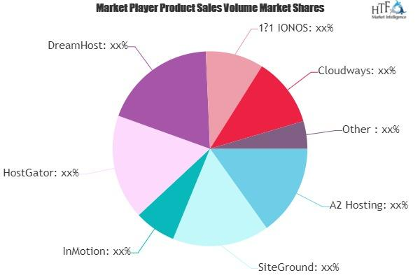 Cloud Hosting Service Market
