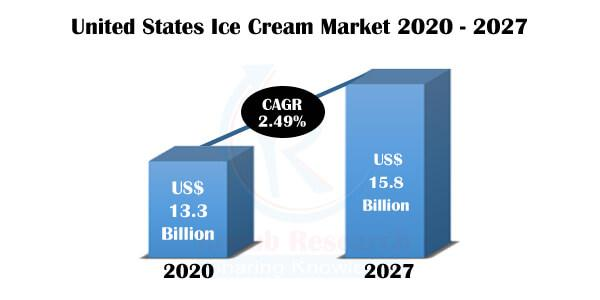 Our study suggests that USA Ice Cream Industry will grow with a CAGR of 2.49% during 2020-2027.