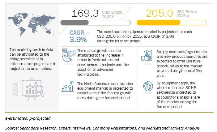Attractive Opportunities in Construction Equipment Market