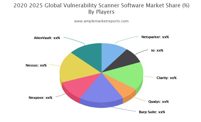 Vulnerability Scanner Software Market