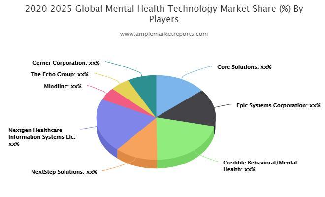 Mental Health Technology market