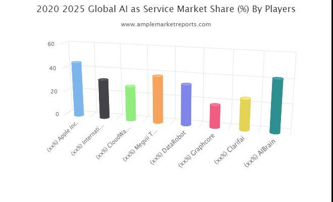 AI as Service Market