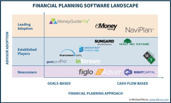 Global and United States Financial Planning Software Market