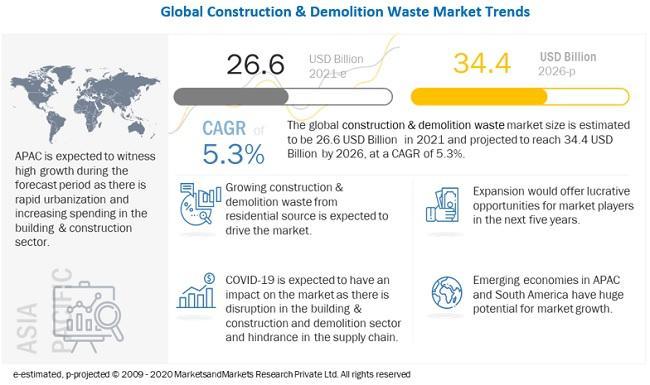 Construction & Demolition Waste Market worth $34.4 billion