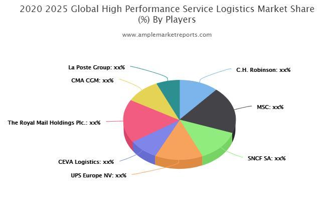 High-Performance Service Logistics Market