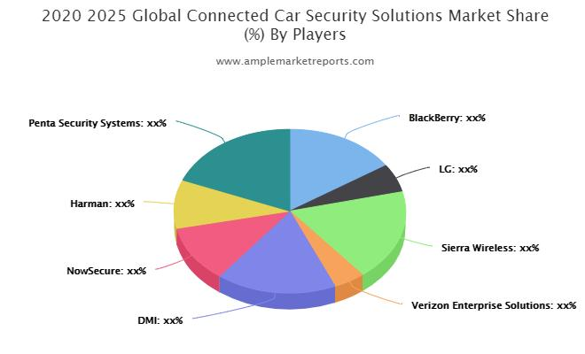 Connected Car Security Solutions Market