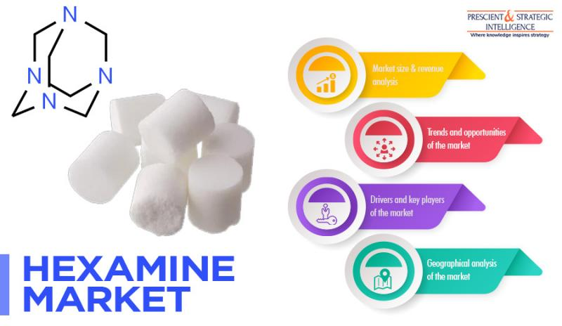 Growing Demand from Plastic Industry Driving Hexamine Market