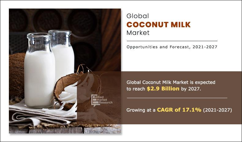 Coconut Milk market