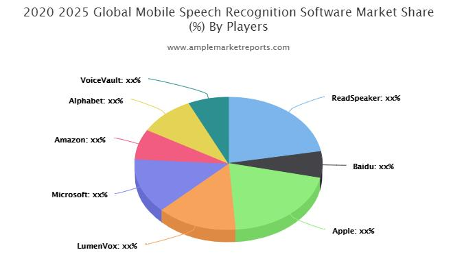 Mobile Speech Recognition Software Market