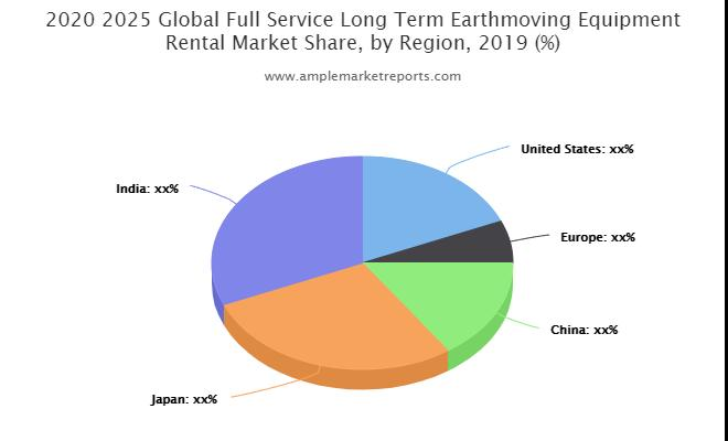 Full-Service Long-Term Earthmoving Equipment Rental Market