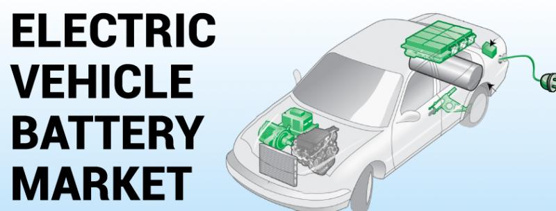 Electric Vehicle Battery Market by Propulsion Type, Battery
