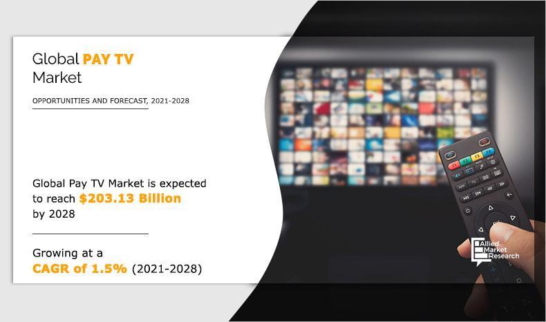 Pay TV Market