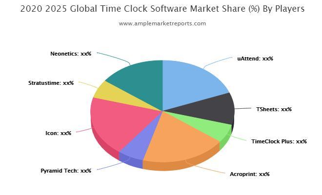 Time Clock Software market