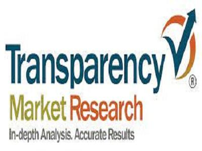 Tetrahydronaphthalene Market- Trends, Growth and Forecast