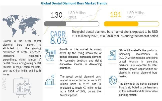 Dental Diamond Burs Market worth $191 million by 2026 : Key