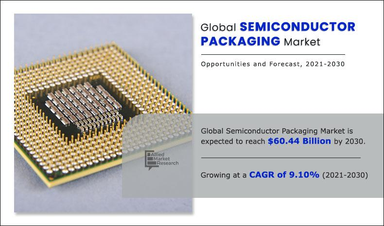 Semiconductor Packaging Market