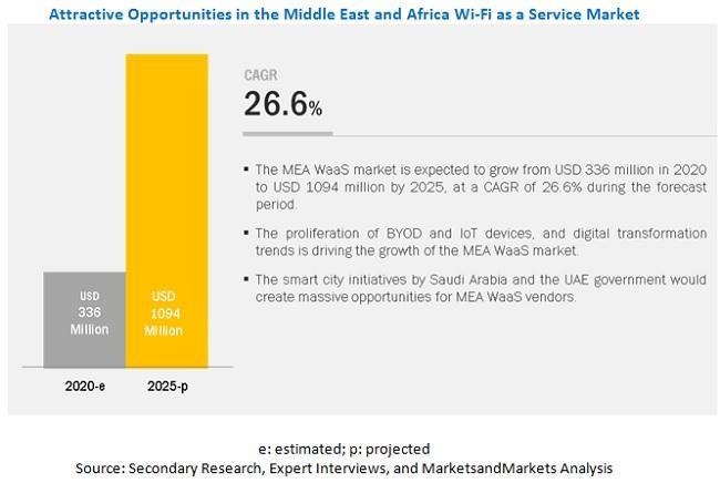 MEA Wifi as a Service market