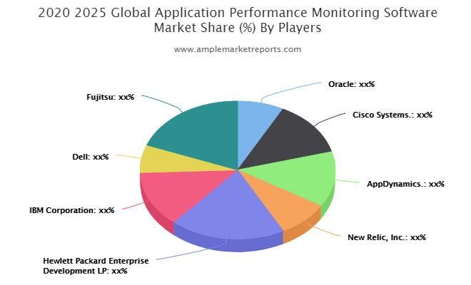 Application Performance Monitoring Software Market