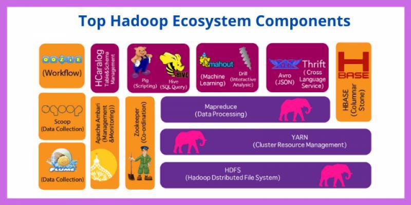 Global and United States Hadoop Market Future Developments,