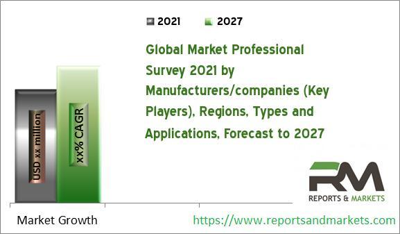 3D GIS Platform Market