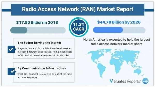 Radio Access Network (RAN) Market Size Trends, Share, Growth,