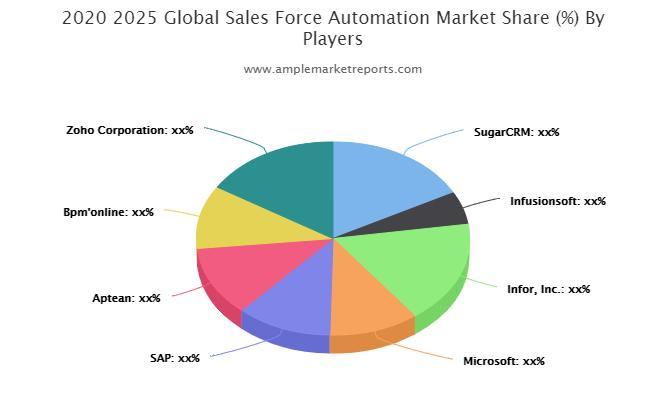 Sales Force Automation Market