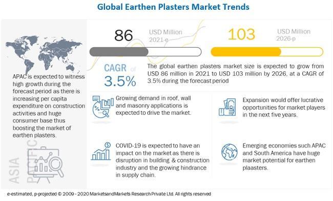 Earthen Plasters Market worth $103 million by 2026 : Leading