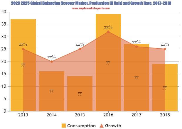 Balancing Scooter Market