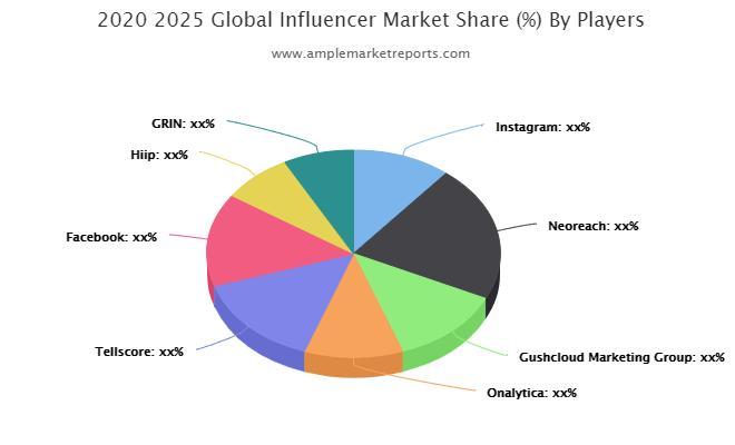 Influencer Market