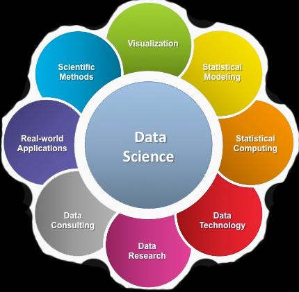 Data Science Courses Market Is Booming Worldwide with LinkedIn,