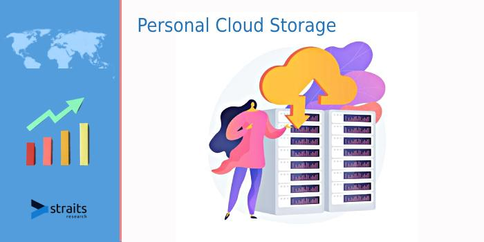 Personal Cloud Storage Market