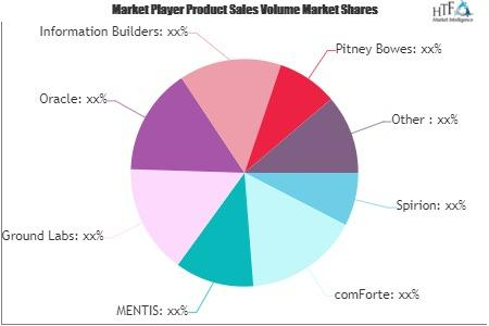 Data Discovery Software Market