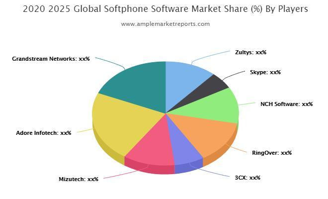 Softphone Software Market