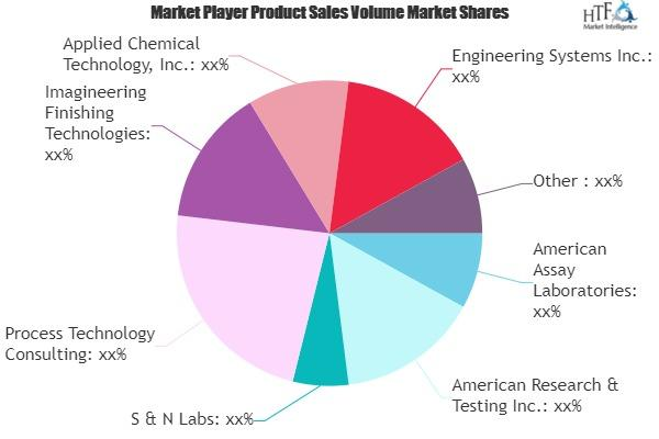 Chemical Analytical Consulting Services Market